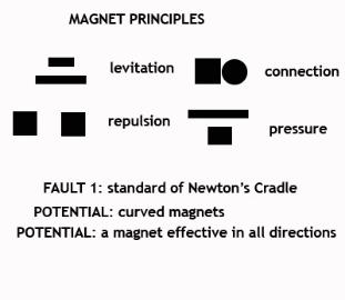 Magnet Principles for Perpetual Motion